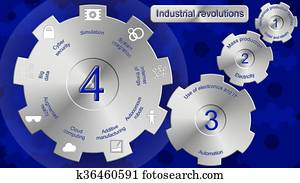 Industrial revolutions one to four