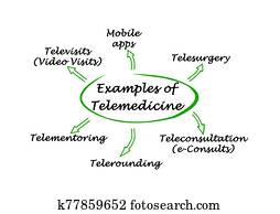 Six Examples of Telemedicine Use