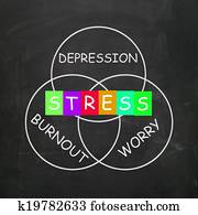 Stress Depression Worry and Anxiety Mean Burnout