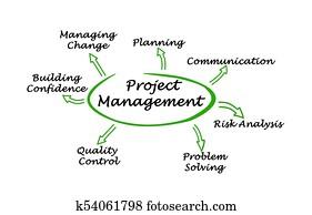 Project Management Components