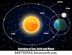 Interplay of Sun, Earth and Moon, vector educational poster