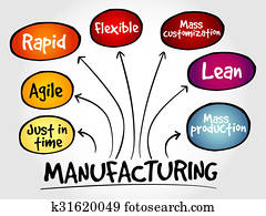 Manufacturing management mind map