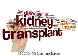 Kidney transplant word cloud