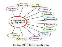 Complications of Sleep Apnea