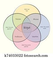 Ikigai. concept of finding life purpose through intersection between passion, mission, vocation and profession