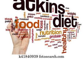 Atkins diet word cloud
