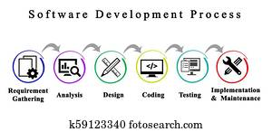 Software DevelopmentProcess