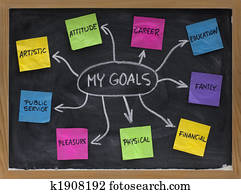 mind map for setting personal life goals