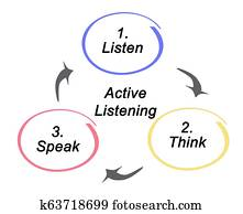 Process of Active Listening