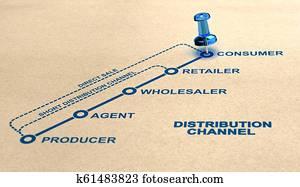 Short, Long and Direct Distribution Channel.