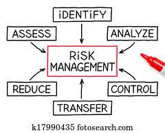 Risk Management Flow Chart Red Marker
