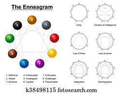 Enneagram Description Chart