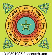 Wheel of the year poster. Wiccan annual cycle