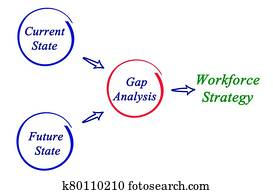 From Gap Analysis to Workforce Strategy