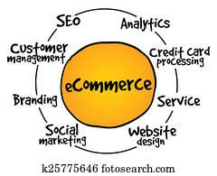 E-commerce process