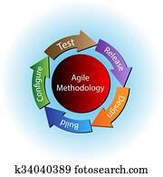 begriff, von, beweglich, methodologie