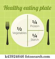 gesundes essen, platte, diagramm