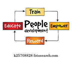 People Development process
