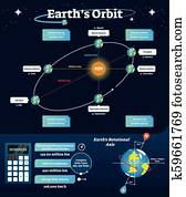 Earths orbit vector illustration. Educational and labeled scheme with equinox, solstice and apsides line. Diagram with rotational axis and orbital, elliptic line.