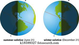 Summer and Winter Solstice America