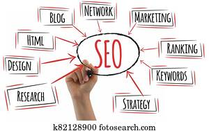 Seo plan diagram with woman hand writing on white background. Business plan.Search engine optimization