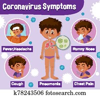 Diagram showing corona virus with different symptoms