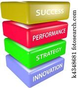 INNOVATION STRATEGY PERFORMANCE SUCCESS Blocks