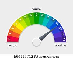 pH value scale meter for acid and alkaline solutions vector illustration