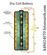 Dry cell battery structure. Vector graphic design.