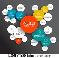 Project management mind map scheme / concept