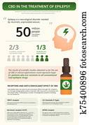 Cannabis in the Treatment of Epilepsy vertical textbook infographic