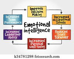 Emotional intelligence mind map
