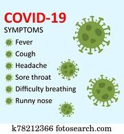 Symptoms of COVID-19 Novel coronavirus 2019-nCoV.