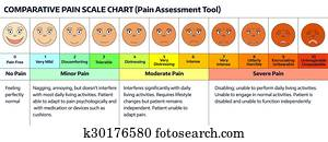 gesichter, -, schmerz, skala, chart.