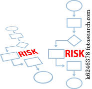 Process management insurance RISK flowchart