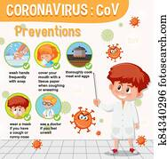 Coronavirus provention infographic with doctor cartoon character