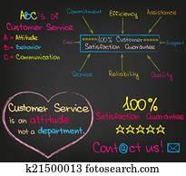 Customer Service Set