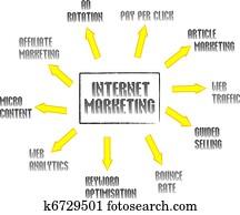 Internet marketing mind map network
