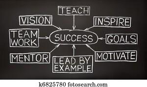 Success flow chart on a blackboard