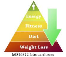 Weight loss pyramid illustration