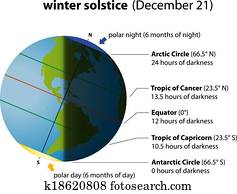 Winter Solstice America