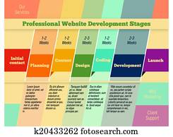 Stages in web design and development infographic