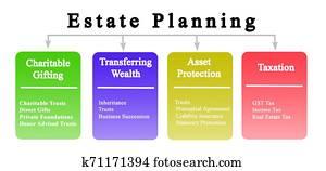 Four Goals of Estate Planning