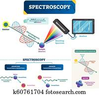 Spectroscopy vector illustration. Matter and electromagnetic radiation.