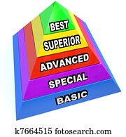 Service Level Pyramid - Best Superior Advanced Special Basic