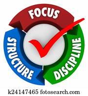 Focus Structure Discipline Check Mark Control Commitment Achieve
