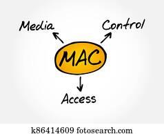 MAC - Media Access Control acronym, technology concept