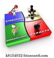 Strategic method: SWOT analysis