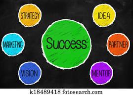 Success idea partner mantor vision marketing strategy