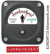 Measure person change on improvement meter